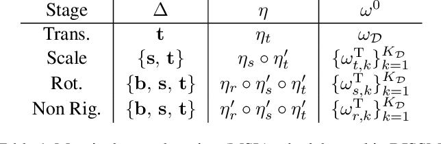 Figure 2 for Deep Implicit Statistical Shape Models for 3D Medical Image Delineation