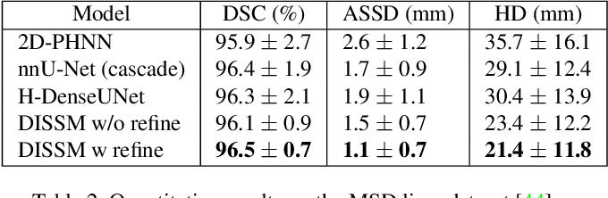 Figure 4 for Deep Implicit Statistical Shape Models for 3D Medical Image Delineation