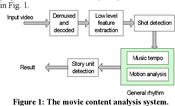 Figure 1: The movie content analysis system.