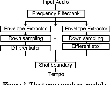 Figure 2. The tempo analysis module.