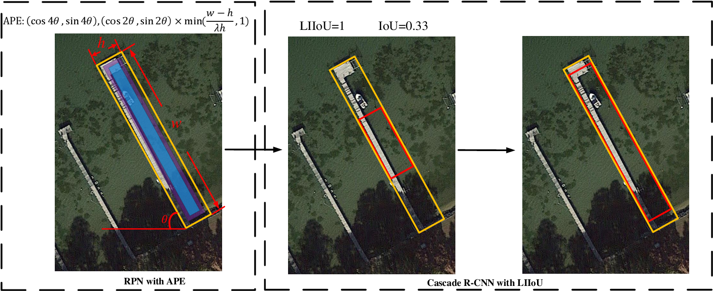 Figure 2 for Adaptive Period Embedding for Representing Oriented Objects in Aerial Images