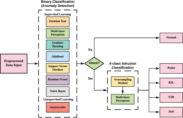 Figure 4 for Learning to Detect: A Data-driven Approach for Network Intrusion Detection