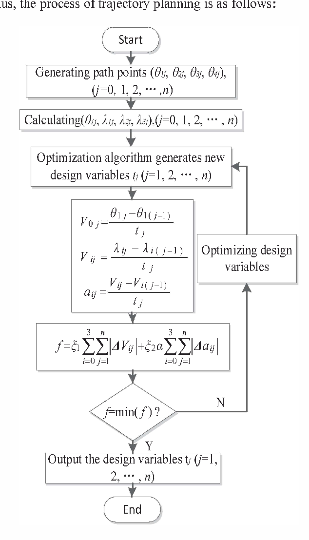 Figure 5 from A study on trajectory planning of hydraulic robotic