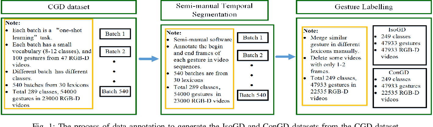 Figure 1 for ChaLearn Looking at People: IsoGD and ConGD Large-scale RGB-D Gesture Recognition