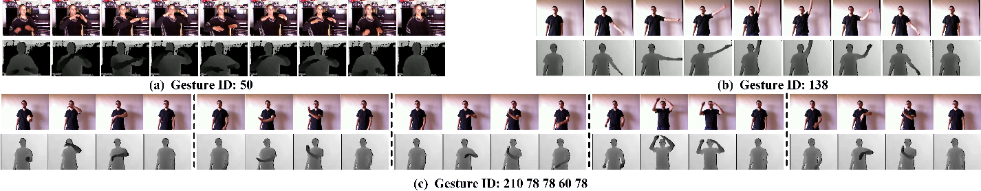 Figure 3 for ChaLearn Looking at People: IsoGD and ConGD Large-scale RGB-D Gesture Recognition