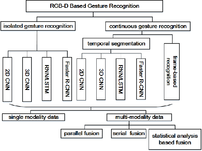 Figure 4 for ChaLearn Looking at People: IsoGD and ConGD Large-scale RGB-D Gesture Recognition