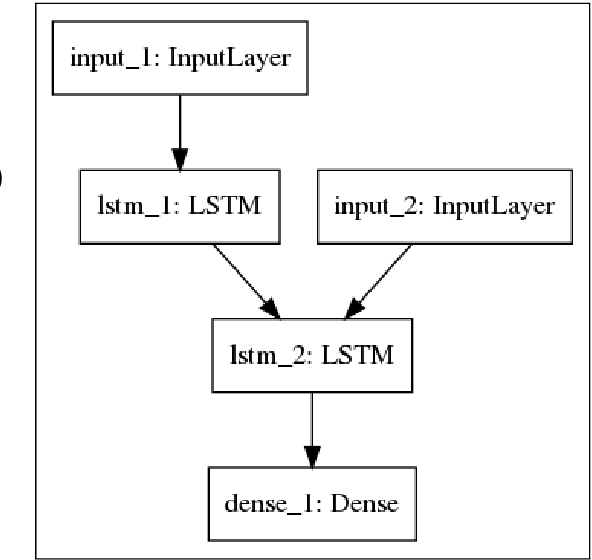 Figure 2 for JUCBNMT at WMT2018 News Translation Task: Character Based Neural Machine Translation of Finnish to English