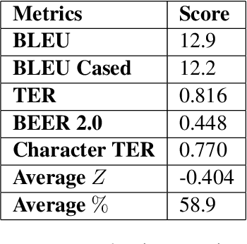Figure 3 for JUCBNMT at WMT2018 News Translation Task: Character Based Neural Machine Translation of Finnish to English