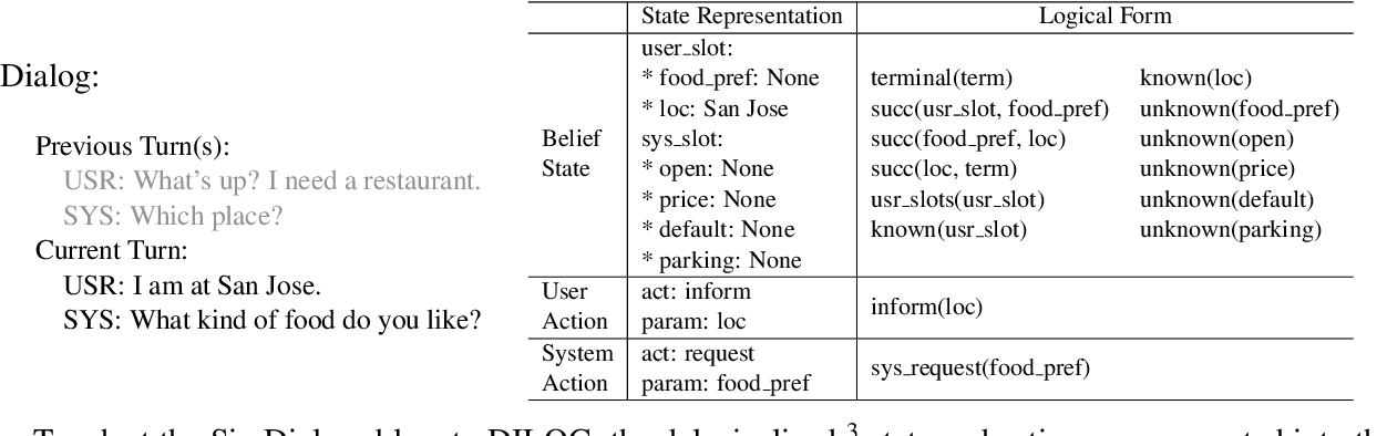 Figure 1 for Resource Constrained Dialog Policy Learning via Differentiable Inductive Logic Programming