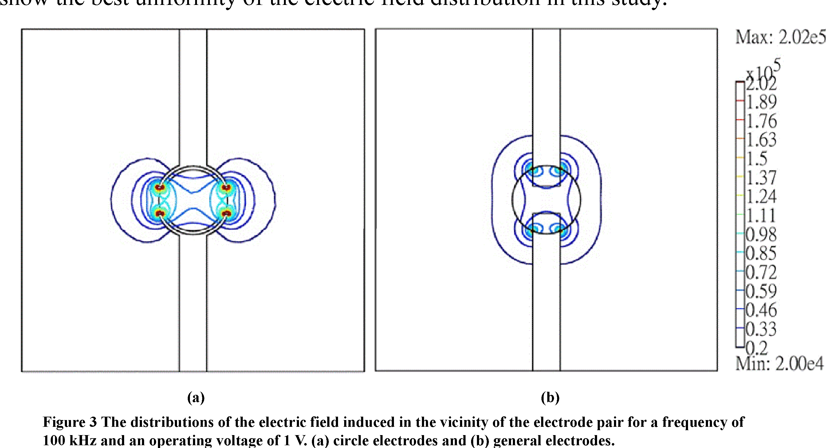 Figure 3 from Analysis of electrode shape effect on single HeLa cell