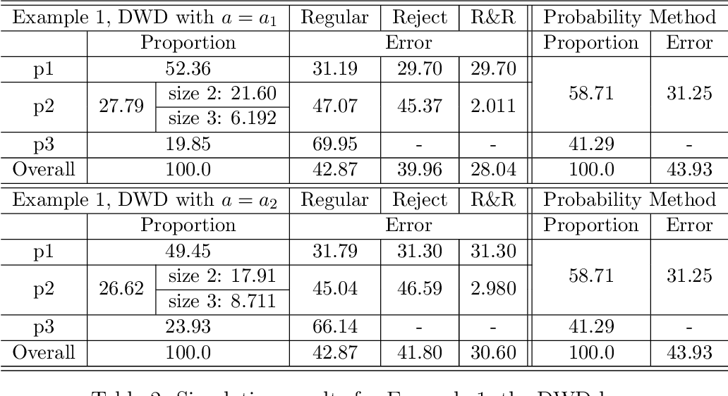 Figure 4 for On Reject and Refine Options in Multicategory Classification