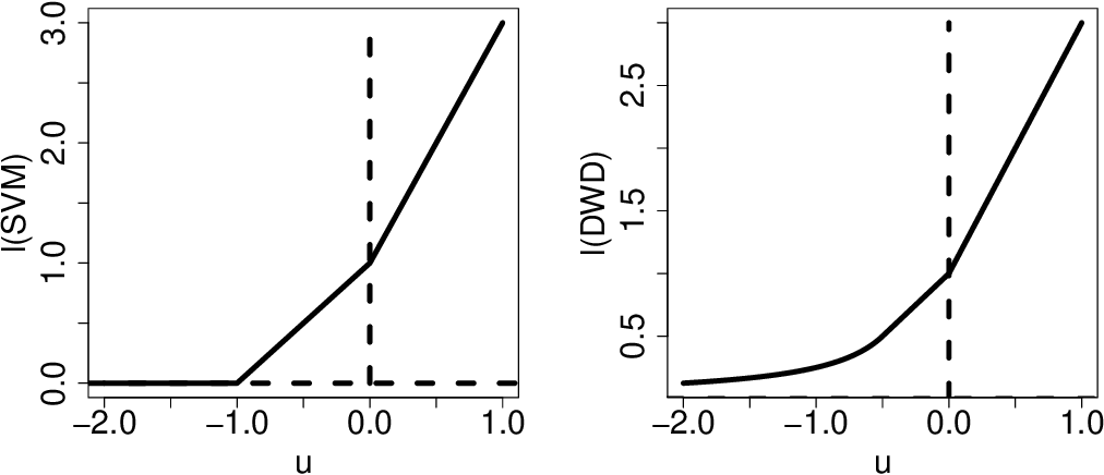 Figure 3 for On Reject and Refine Options in Multicategory Classification