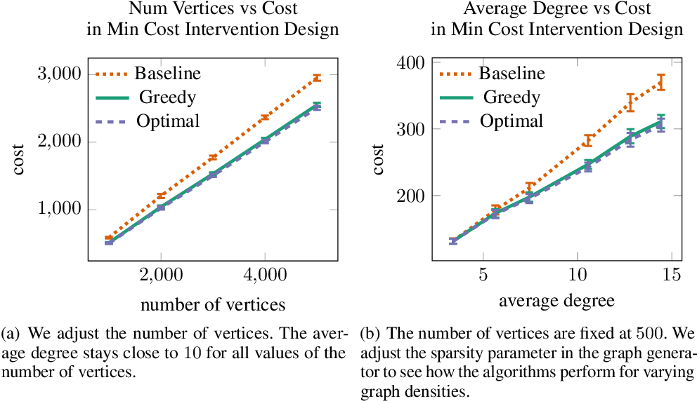 Figure 1 for Experimental Design for Cost-Aware Learning of Causal Graphs