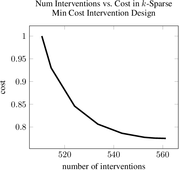 Figure 2 for Experimental Design for Cost-Aware Learning of Causal Graphs