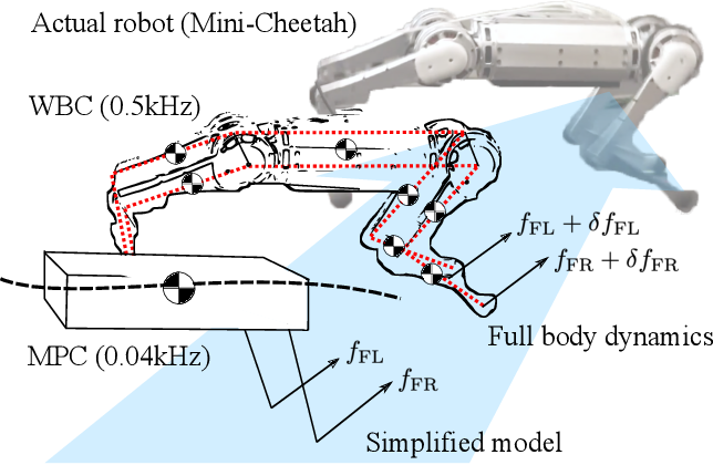 Figure 1 for Highly Dynamic Quadruped Locomotion via Whole-Body Impulse Control and Model Predictive Control