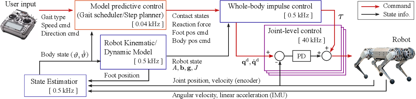 Figure 2 for Highly Dynamic Quadruped Locomotion via Whole-Body Impulse Control and Model Predictive Control