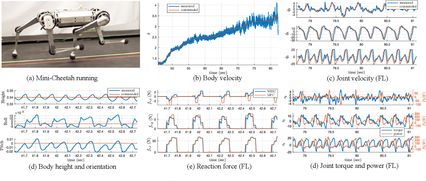 Figure 4 for Highly Dynamic Quadruped Locomotion via Whole-Body Impulse Control and Model Predictive Control