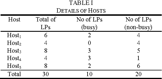 TABLE I DETAILS OF HOSTS