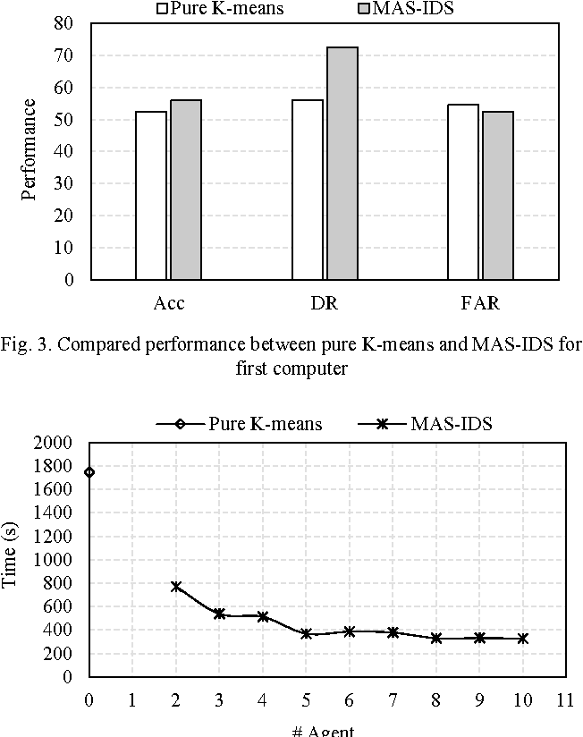 Fig. 3. Compared performance between pure K-means and MAS-IDS for first computer