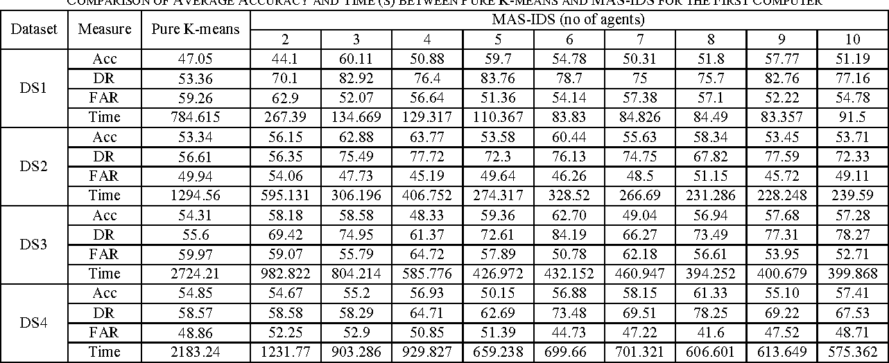 TABLE III COMPARISON OF AVERAGE ACCURACY AND TIME (S) BETWEEN PURE K-MEANS AND MAS-IDS FOR THE FIRST COMPUTER