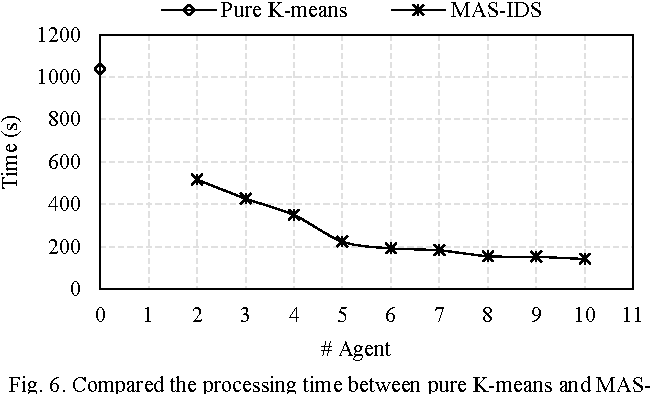 Fig. 6. Compared the processing time between pure K-means and MASIDS for the second computer