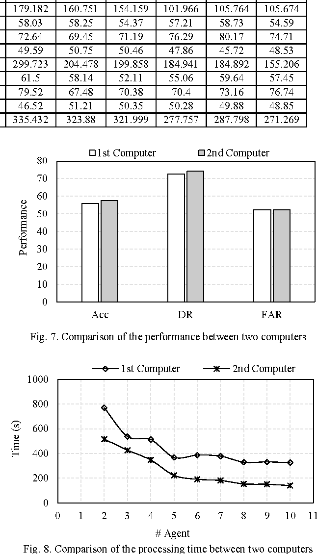 Fig. 7. Comparison of the performance between two computers