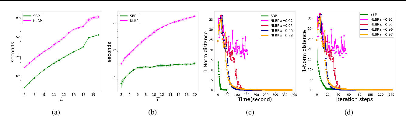 Figure 2 for Inference with Aggregate Data: An Optimal Transport Approach