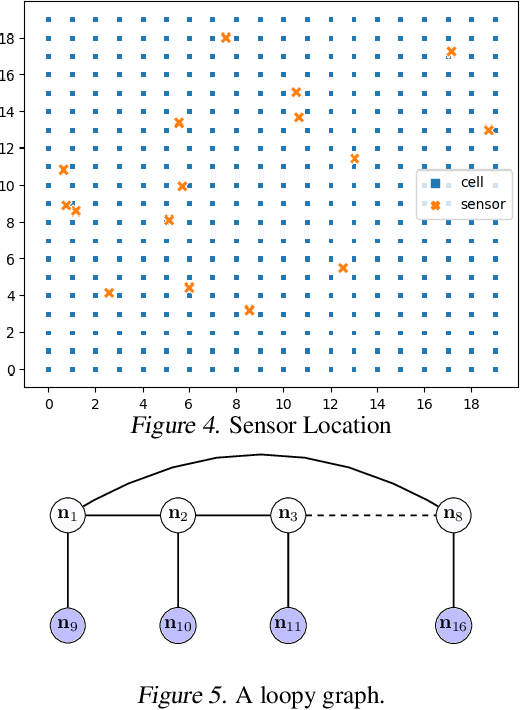 Figure 4 for Inference with Aggregate Data: An Optimal Transport Approach