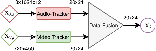 Figure 3 for Data Fusion for Audiovisual Speaker Localization: Extending Dynamic Stream Weights to the Spatial Domain