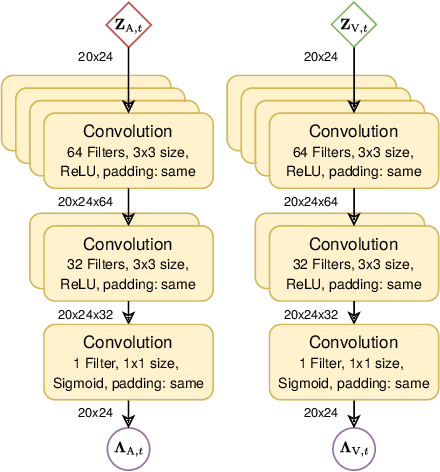 Figure 4 for Data Fusion for Audiovisual Speaker Localization: Extending Dynamic Stream Weights to the Spatial Domain
