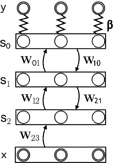 Figure 3 for Generalization of Equilibrium Propagation to Vector Field Dynamics
