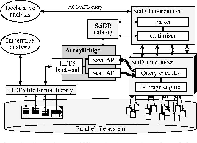 Figure 1 from ArrayBridge: Interweaving declarative array