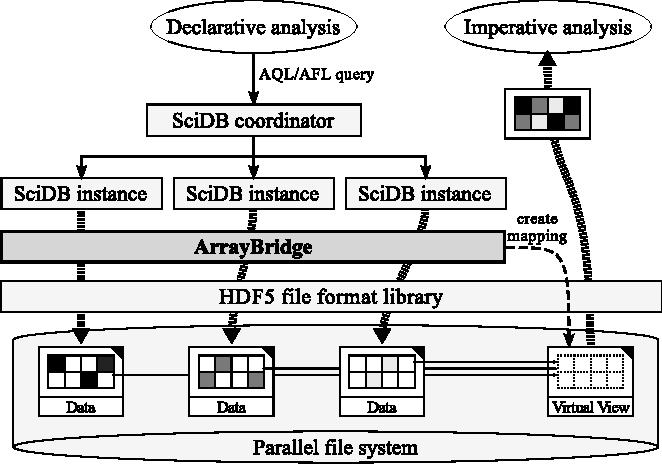 PDF] ArrayBridge: Interweaving declarative array processing