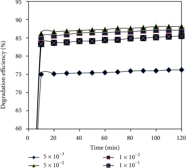 PDF] Fenton Oxidation of Methyl Violet in Aqueous Solution