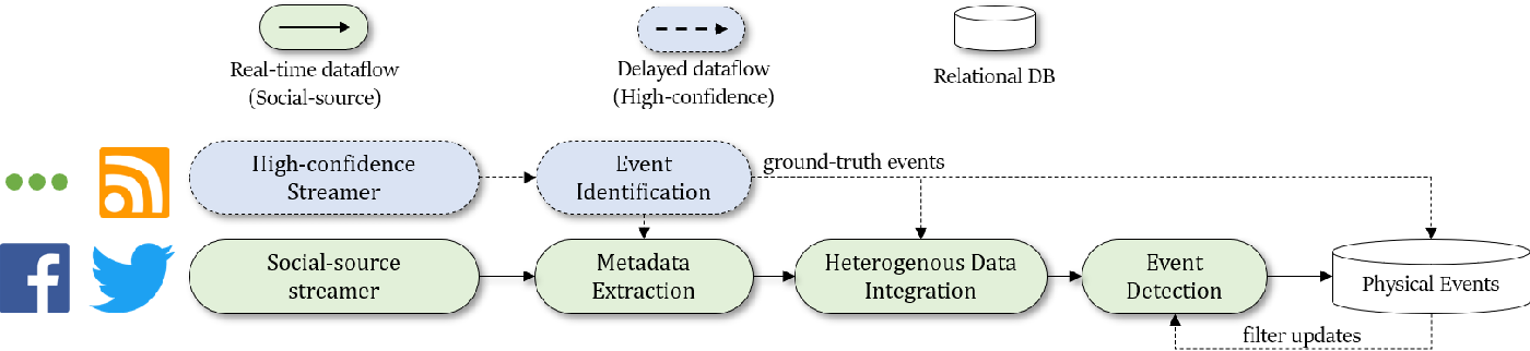 Figure 3 for ASSED -- A Framework for Identifying Physical Events through Adaptive Social Sensor Data Filtering