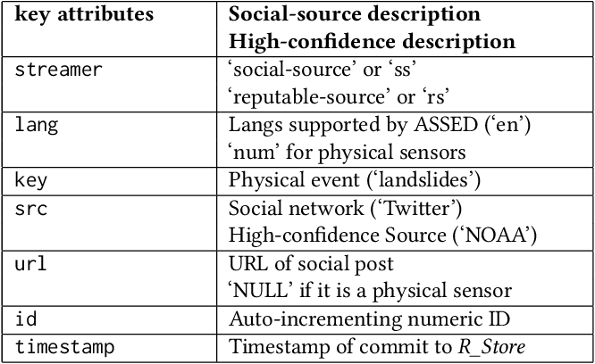 Figure 2 for ASSED -- A Framework for Identifying Physical Events through Adaptive Social Sensor Data Filtering