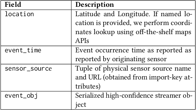 Figure 4 for ASSED -- A Framework for Identifying Physical Events through Adaptive Social Sensor Data Filtering
