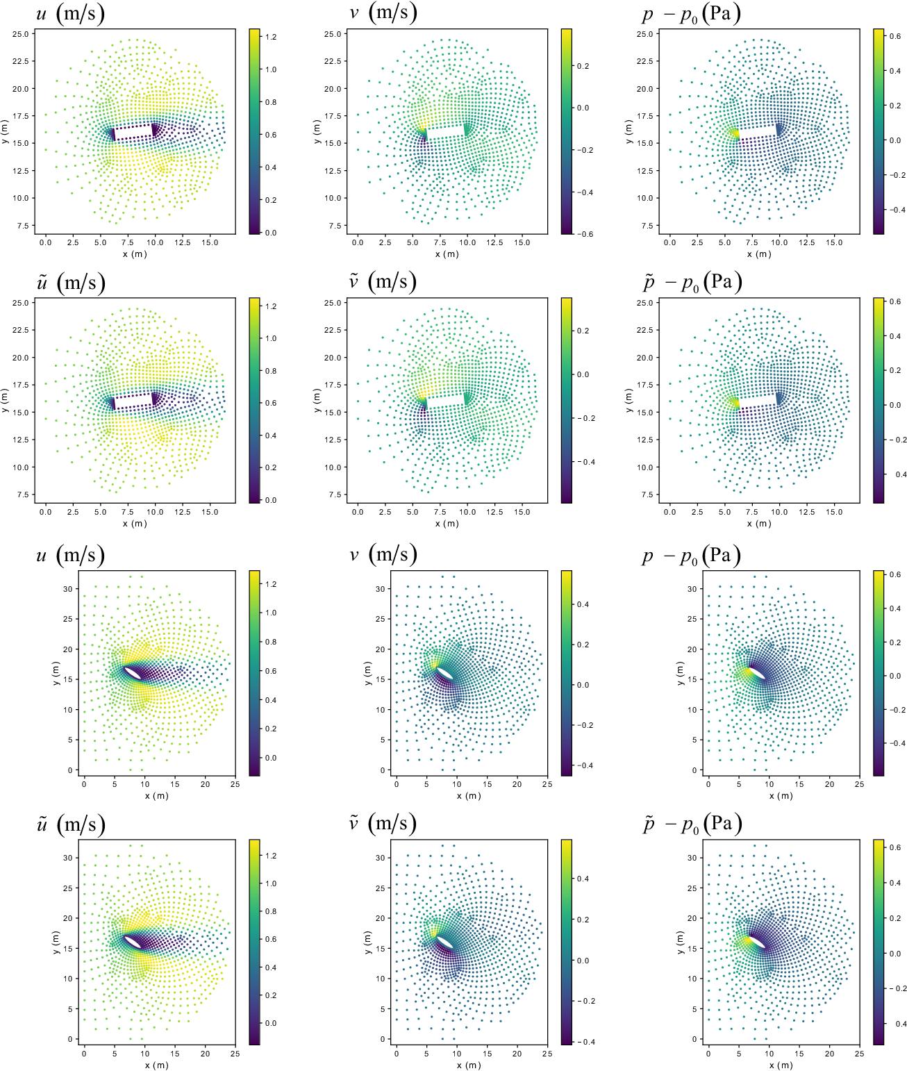 Figure 2 for A Point-Cloud Deep Learning Framework for Prediction of Fluid Flow Fields on Irregular Geometries