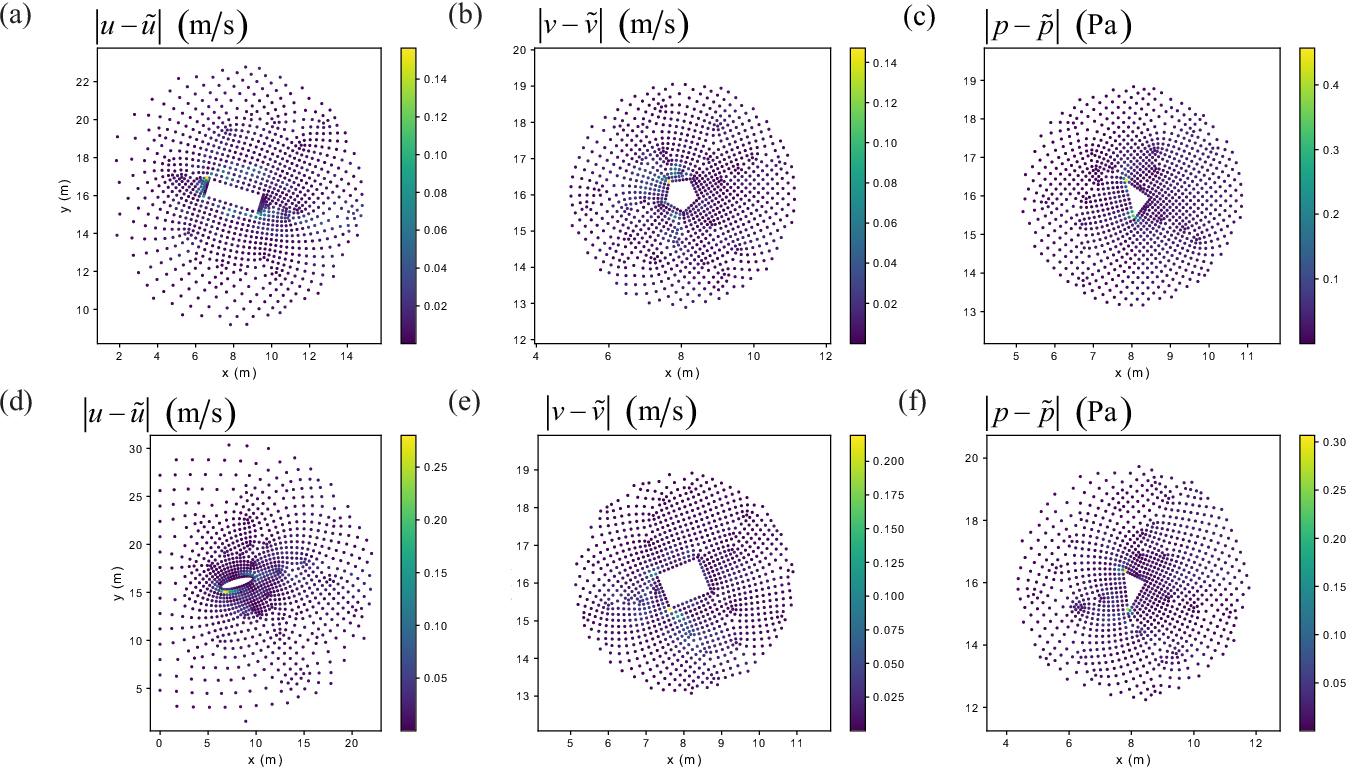 Figure 3 for A Point-Cloud Deep Learning Framework for Prediction of Fluid Flow Fields on Irregular Geometries