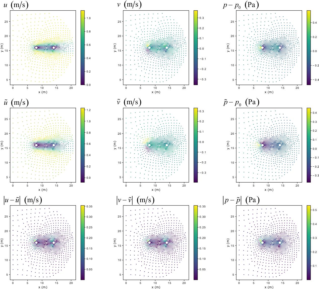 Figure 4 for A Point-Cloud Deep Learning Framework for Prediction of Fluid Flow Fields on Irregular Geometries