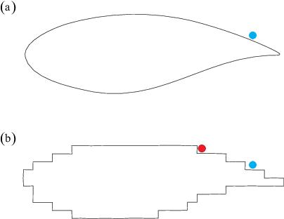 Figure 1 for A Point-Cloud Deep Learning Framework for Prediction of Fluid Flow Fields on Irregular Geometries