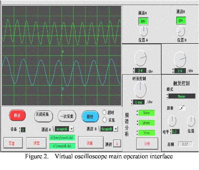 Design of oscilloscope based on virtual instrument technique