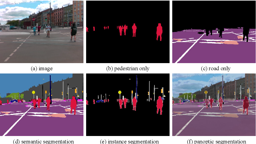 Figure 1 for Can we cover navigational perception needs of the visually impaired by panoptic segmentation?