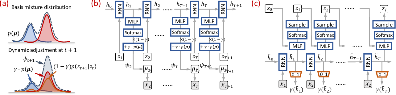 Figure 3 for Dynamic Gaussian Mixture based Deep Generative Model For Robust Forecasting on Sparse Multivariate Time Series