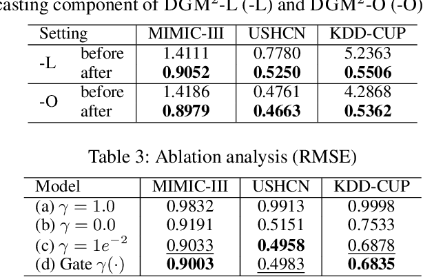 Figure 4 for Dynamic Gaussian Mixture based Deep Generative Model For Robust Forecasting on Sparse Multivariate Time Series