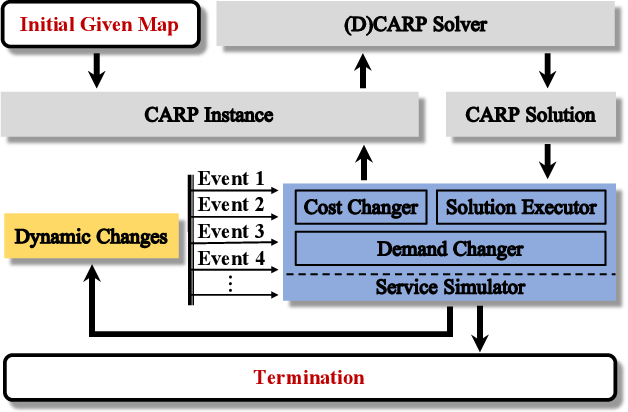 Figure 1 for A Novel Generalised Meta-Heuristic Framework for Dynamic Capacitated Arc Routing Problems