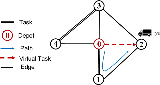 Figure 2 for A Novel Generalised Meta-Heuristic Framework for Dynamic Capacitated Arc Routing Problems