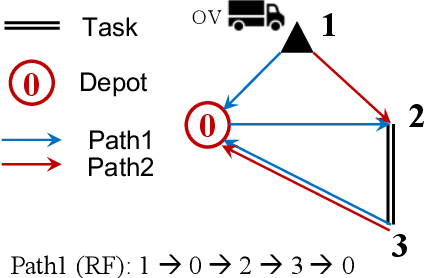 Figure 3 for A Novel Generalised Meta-Heuristic Framework for Dynamic Capacitated Arc Routing Problems