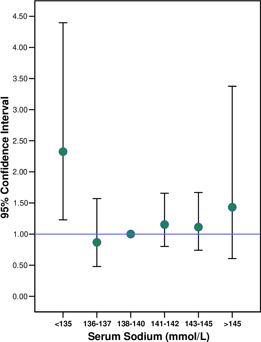 Figure 3.3: Odds Ratio (95% Confidence Interval) of fracture occurrence by [Na+] category, adjusting simultaneously for age (years), T-score, CKD stage, osteoporotic risk factors amenorrhea, low dietary calcium intake, high alcohol intake, maintenance steroids, ever having smoked, family history of osteoporosis, and history of liver disease), and osteoporosis therapy (use of calcium, Vitamin D, antiresorptive therapy, hormonal replacement therapy).
