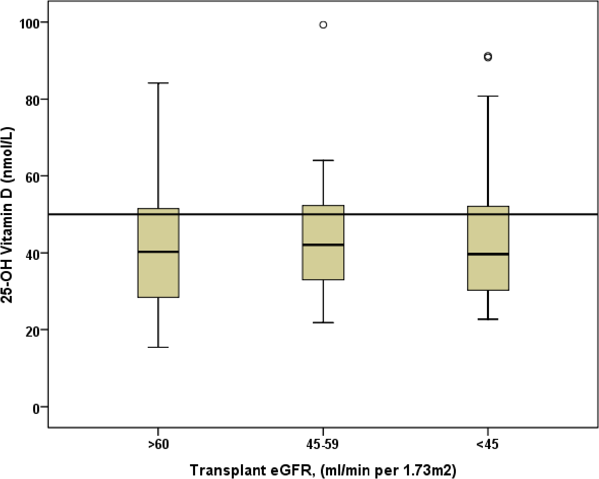 Figure 4.2: Boxplot of 25-OH Vitamin D level by National Kidney Foundation stage of Chronic Kidney Disease